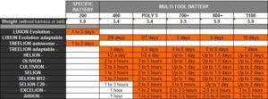pellenc_batteries_chart2
